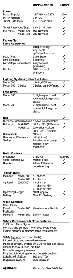 Operators Specifications